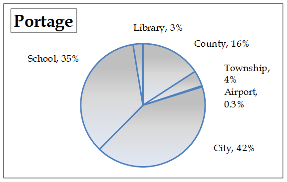 portage tax pie chart