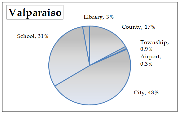 Valparaiso tax pie chart