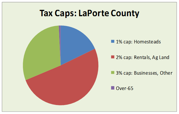 tax caps laporte county 2015