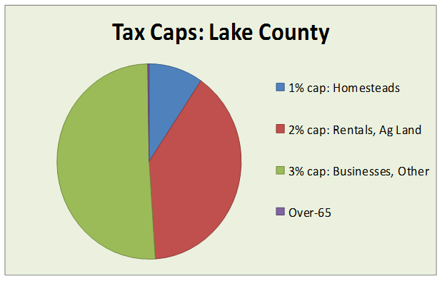 tax caps lake county 2015