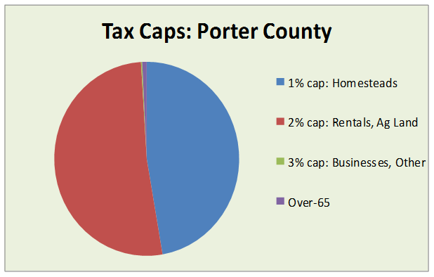 tax caps porter county 2015