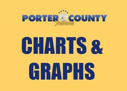 CLICK HERE To View Charts & Graphs