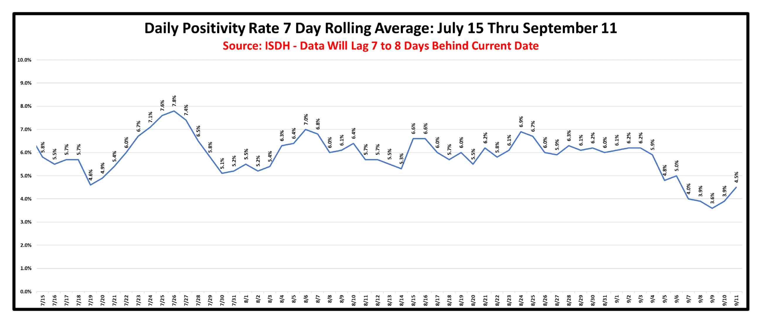 Daily Positivity Rate 7 Day Rolling Average Through September 11 - Last Updated September 19