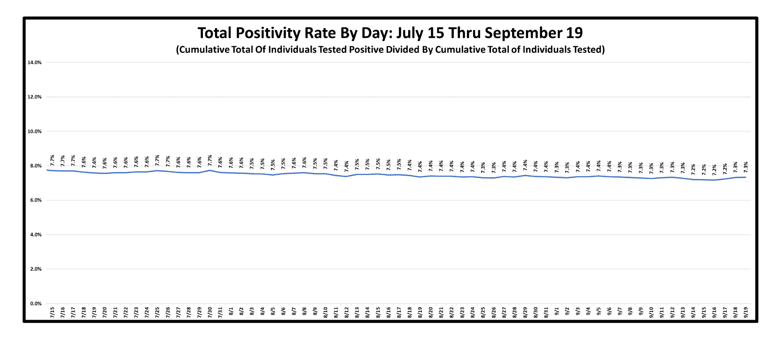 Total Positivity Rate By DayAs Of September 19