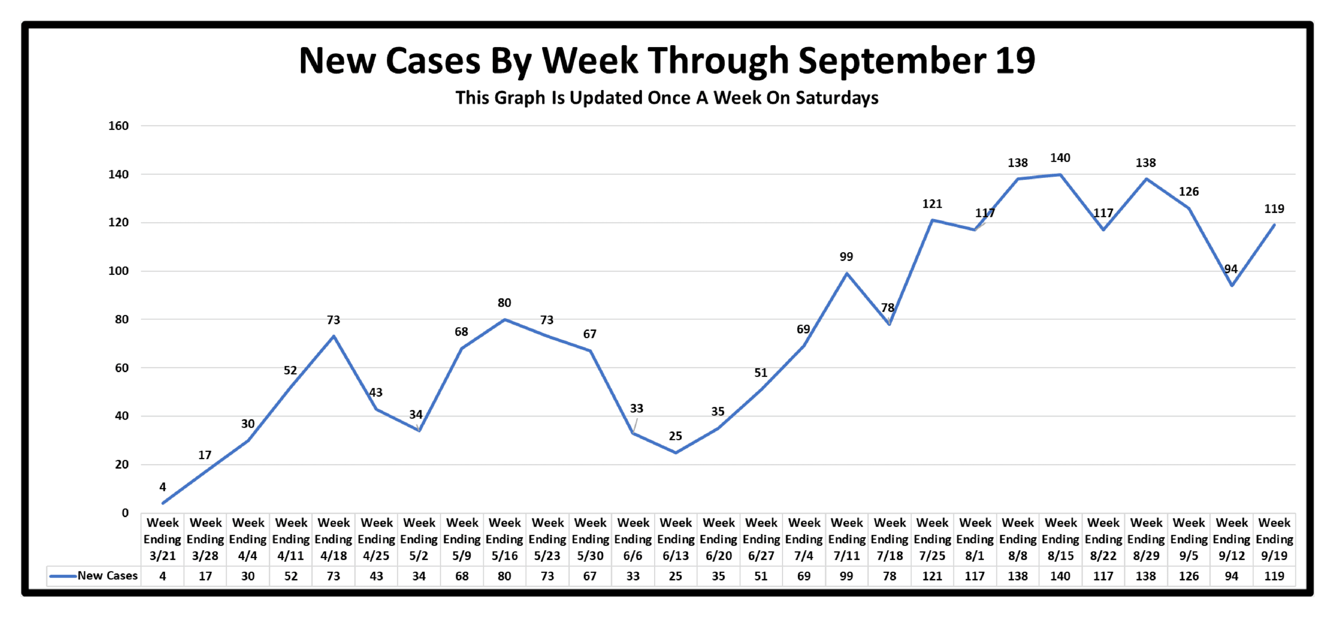 New Cases By WeekAs Of September 19