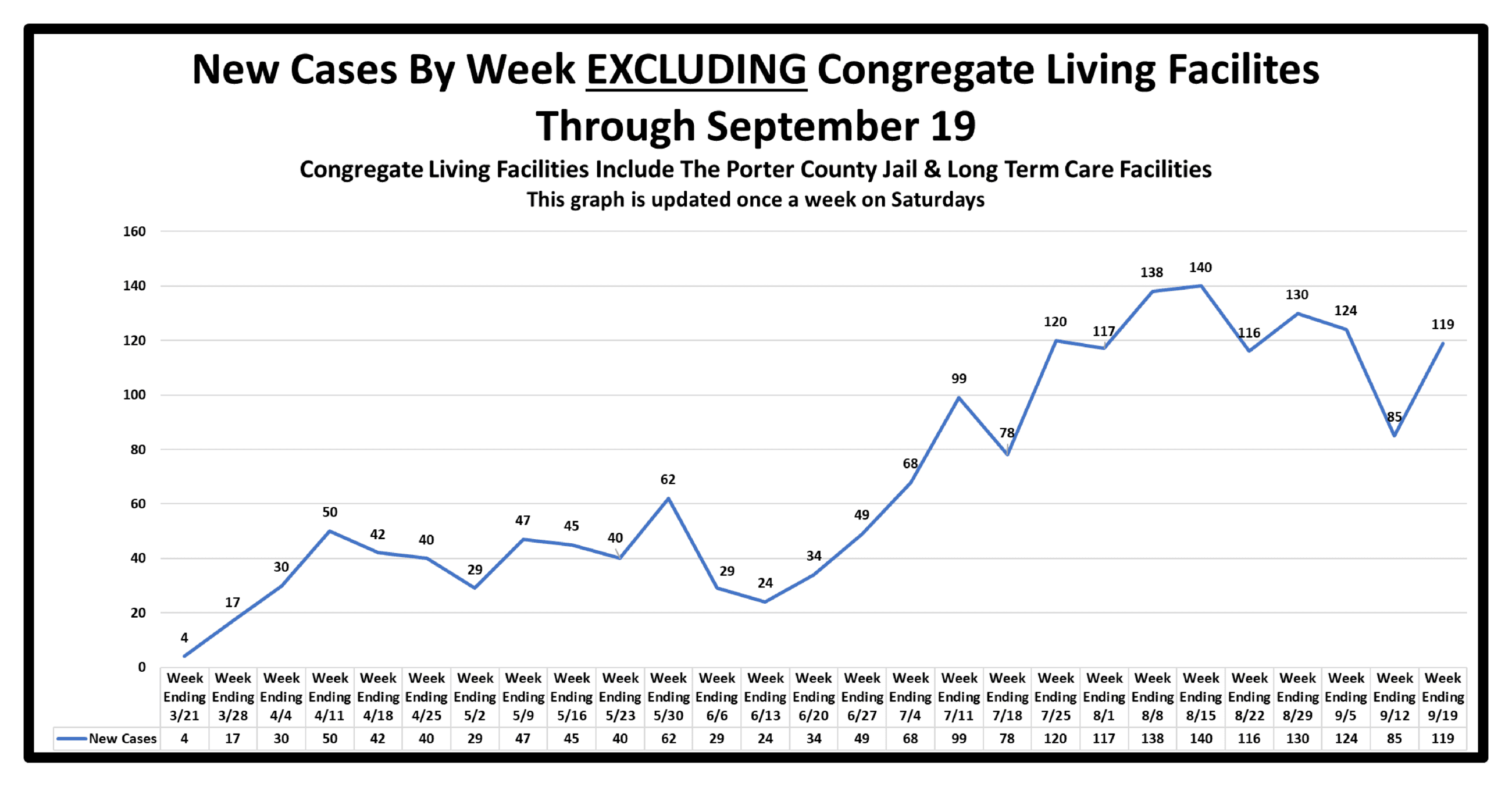 New Cases By Week EXCLUDING Congregate LivingAs Of September 19