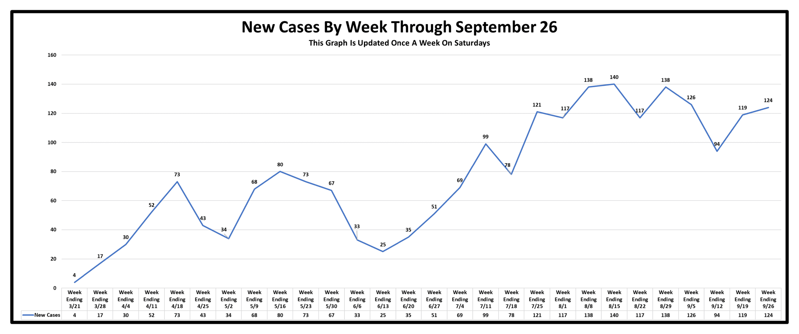 New Cases By Week As Of September 26