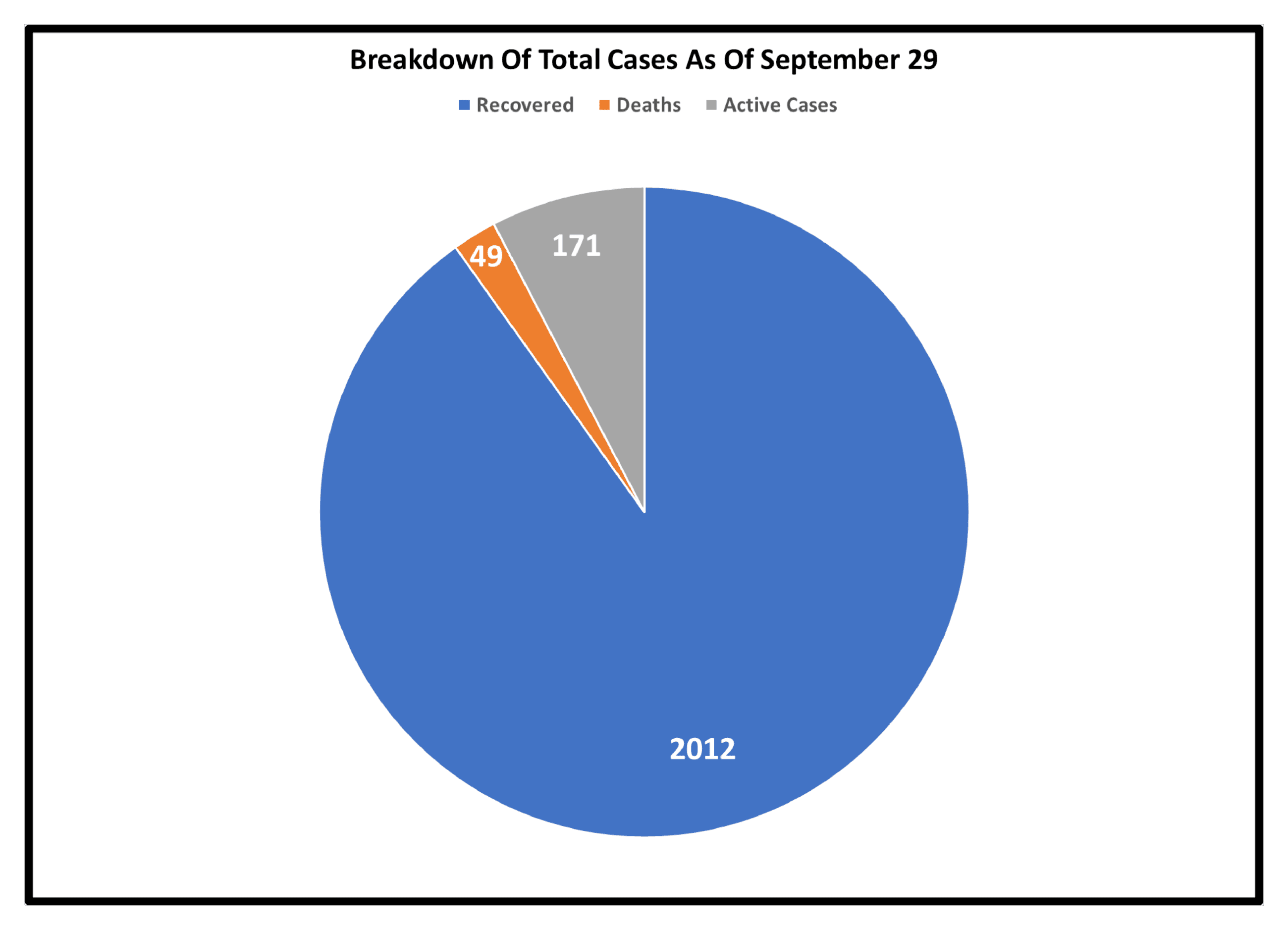 Breakdown of Cases As Of September 29