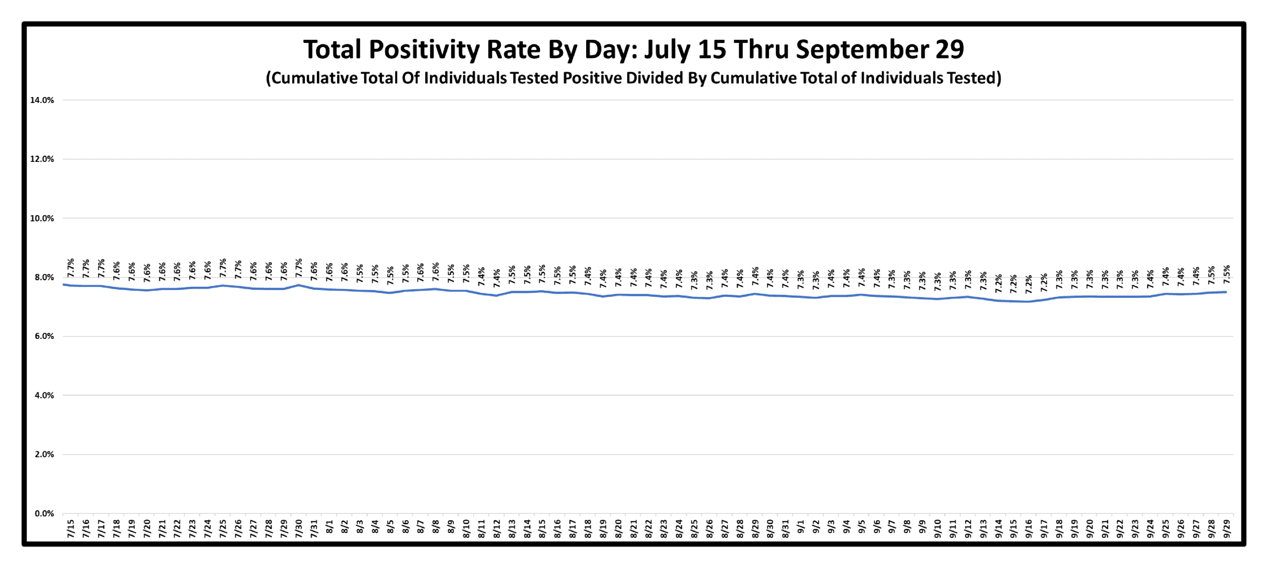 Total Positivity Rate By Day As Of September 29