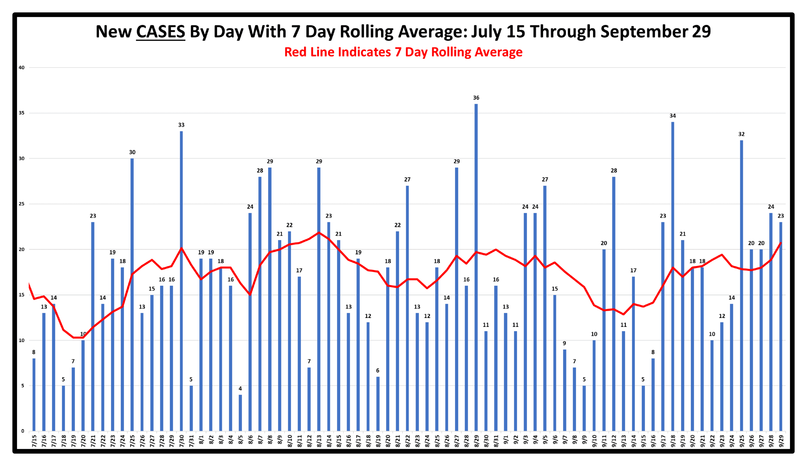 New Cases By Day With 7 Day Rolling Average As Of September 29