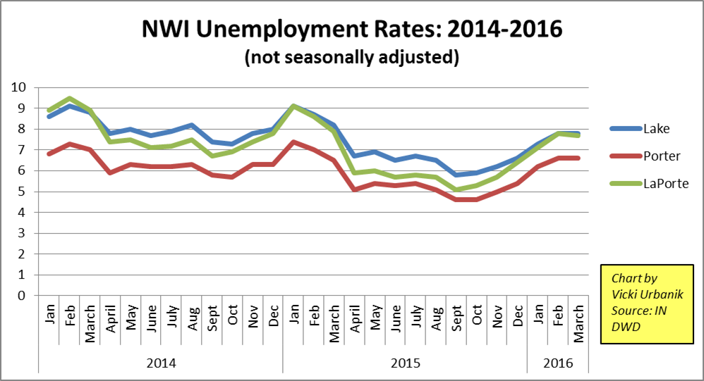 NWI unemployment thru 3-16.png